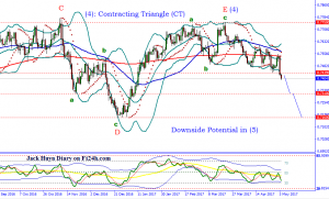 Forex Daily Focus: More downside potential on AUDUSD