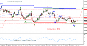 NZD/USD consolidates ahead of RBNZ Monetary Policy Decision