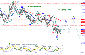 Chart of the day: AUDUSD trends higher in short term