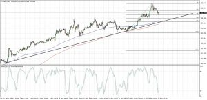 EURJPY Uptrend Correction (May 17, 2017)