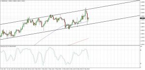 GBPUSD Short-Term Channel (May 19, 2017)