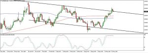 EURGBP Channel Resistance (May 30, 2017)