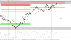 CHF/JPY Technical and Trade Idea: May 25, 2017