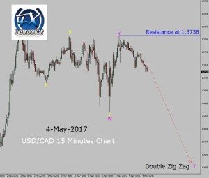 Bearish Double Zig Zag in USD/CAD 15 Minutes Chart