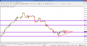 CADCHF – on my watchlist for a buy