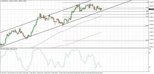 EURAUD Ascending Channel  (May 25, 2017)