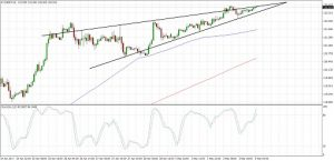 EURJPY Potential Breakout (May 03, 2017)