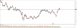 EUR/JPY long; 18th may