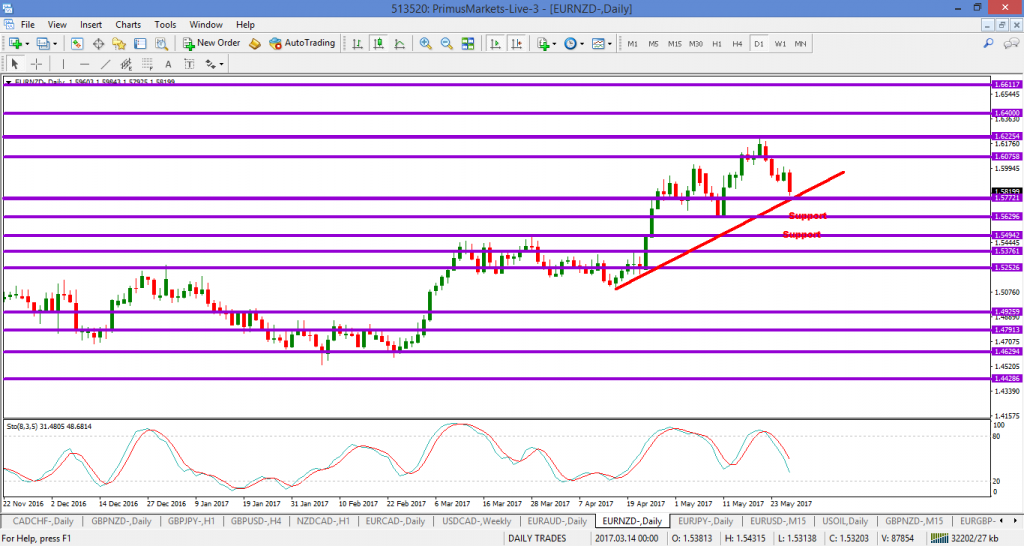 EURNZD – trade alert and waiting for test of trendline
