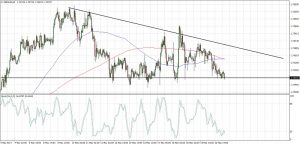 GBPAUD Descending Triangle  (May 23, 2017)