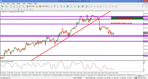 GBPJPY – 14 MAY 2017