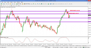 GBPJPY – STALLS AT KEY SUPPORT