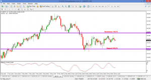 GBPJPY – TIMING IS ESSENTIAL 25 APRIL 2017