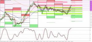 USDJPY, GBPJPY, AUDJPY and Gold Technical Analysis