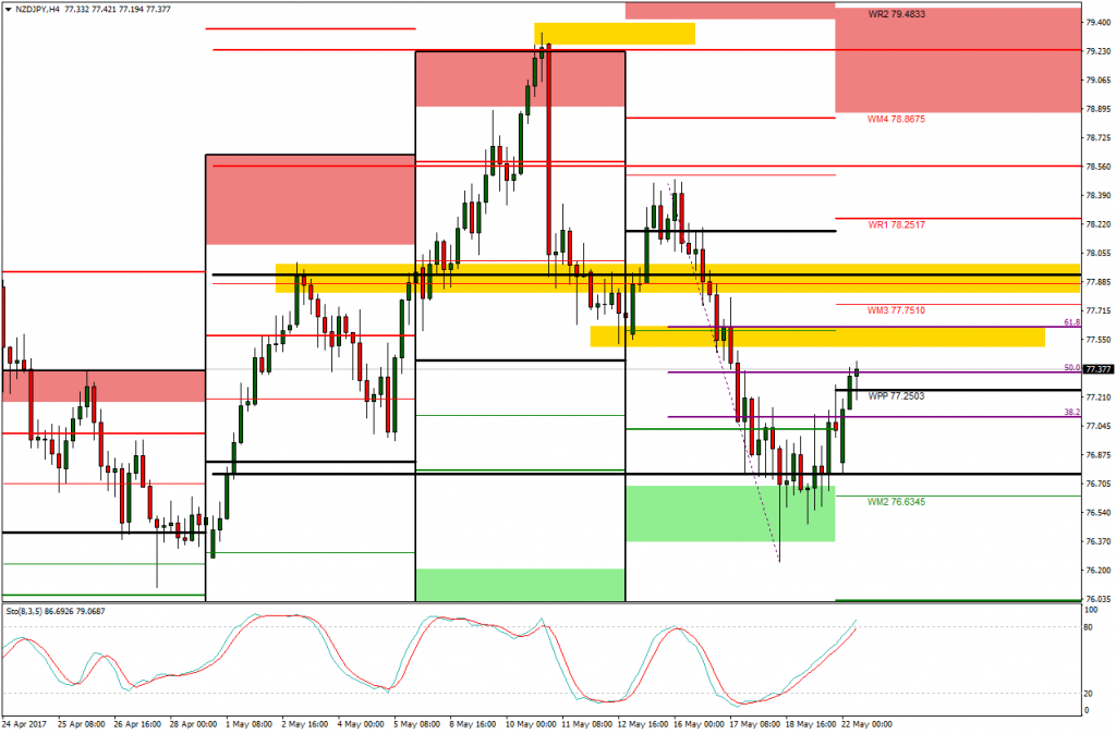 NZDJPY Swing Trade Technical analysis