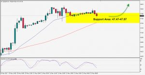 Crude Oil: Wait for Signal Confirmation to Go Long
