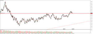 Alternative use of Fib numbers; USD/CAD long 17th may