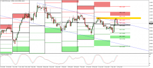 USDCHF potential short Swing trade