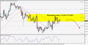 USDJPY is Testing Resistance, Possibly Will Go Down