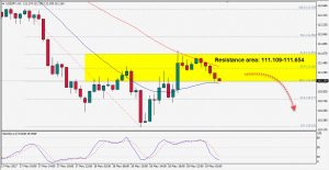 USDJPY Has Pulled Back into Resistance Area