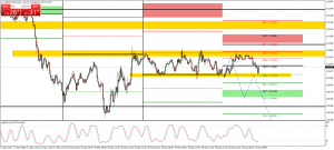 USDJPY Swing trade for the week, using the DXY and 10 Y T Note as Confirmation