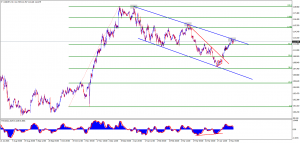 USDJPY( big move coming?, or another correction?)