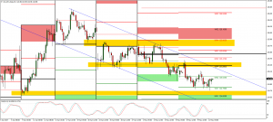 NZDJPY technical analysis and possible short swing trade for next week