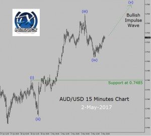 AUD/USD Up trend in 15 Minutes chart