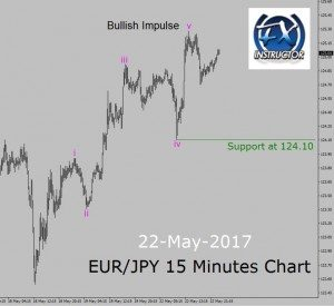 EUR/JPY – Up trend in 15 Minutes chart