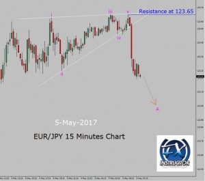 EUR/JPY Sell setup in 15 Minutes chart