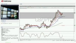 Forex Trading Strategy Webinar Video For Today: (LIVE Tuesday May 2, 2017)