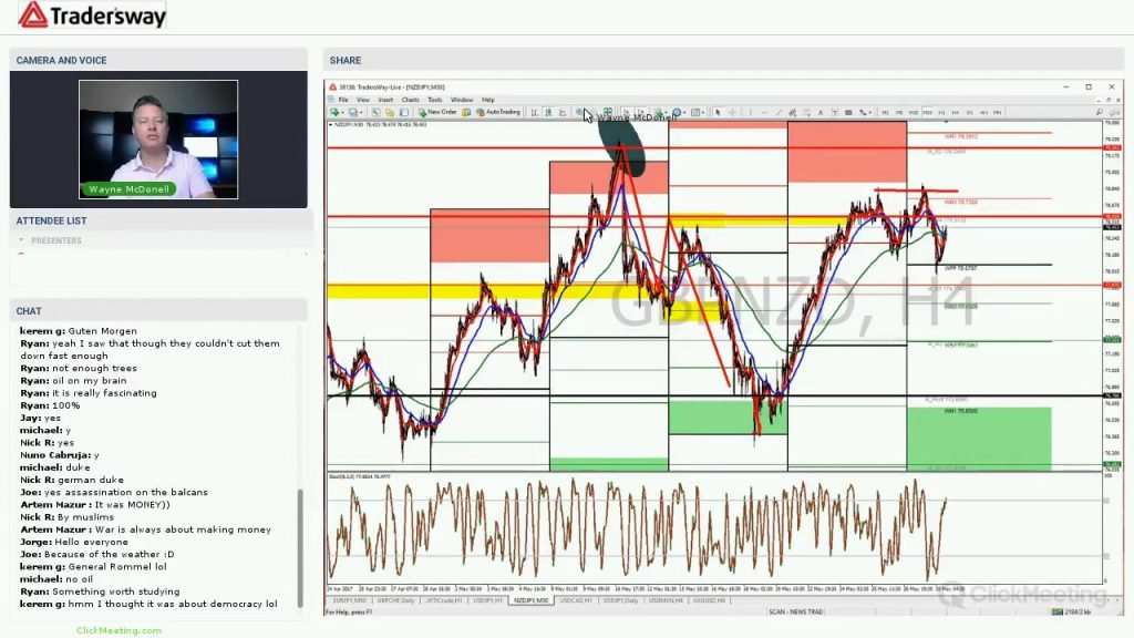 Forex Trading Strategy Webinar Video For Today: (LIVE Tuesday May 30th, 2017)