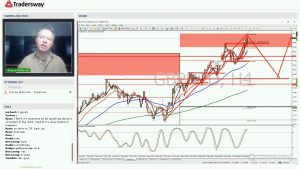 Forex Trading Strategy Webinar Video For Today: (LIVE Wednesday May 10, 2017)