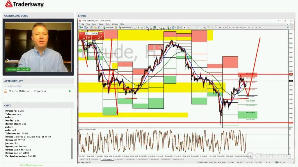 Forex Trading Strategy Webinar Video For Today: (LIVE Wednesday May 17th, 2017)