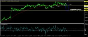 GBPUSD Daily Forecast: May 26