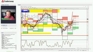 Forex Trading Strategy Webinar Video For Today: (LIVE Monday May 22, 2017)