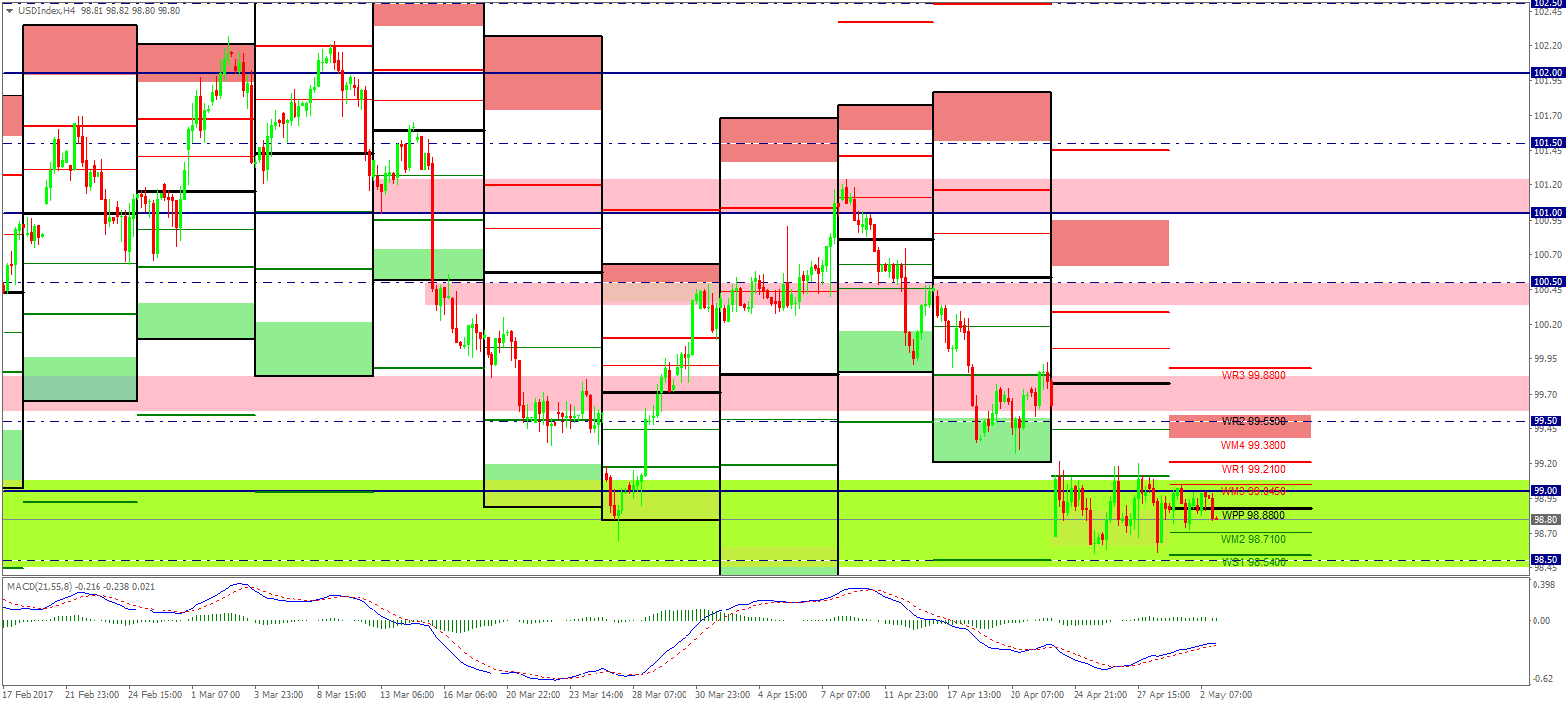 Forex daily review
