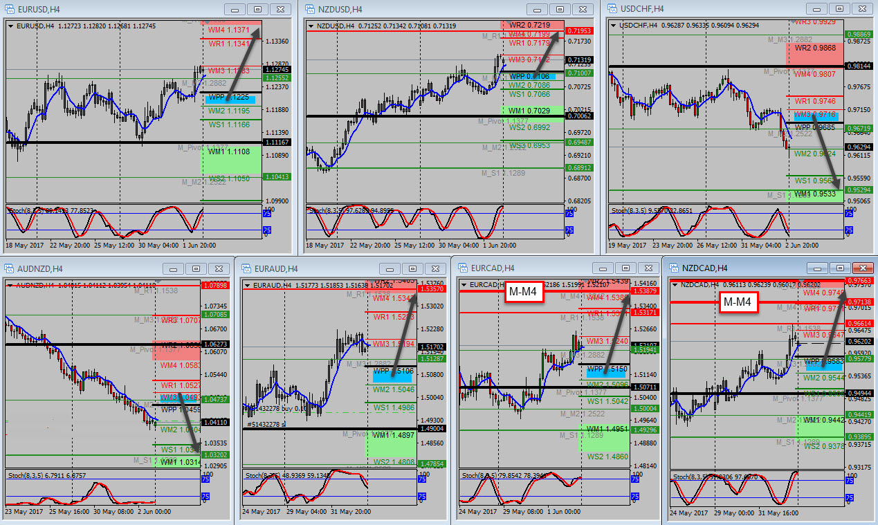 Best forex trades today