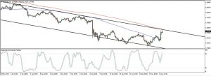 GBPNZD Channel Resistance (Jun 16, 2017)