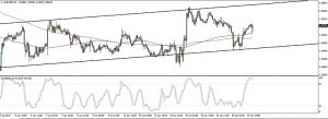 AUDNZD Ascending Channel (Jun 20, 2017)
