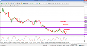 EURAUD – WHAT I'M WATCHING ON DAILY CHART  – 20 JUNE 2017