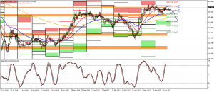EURJPY SELL FOR THE WEEK