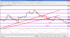 EURNZD – 600p in the pocket