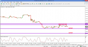 GBPCAD – SELL OPPORTUNITY – 19 JUNE