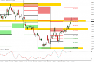 NZDJPY  Technical Analysis (counter Trend Trade, Monthly Target Hit)