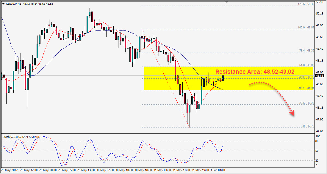 Forex factory crude oil