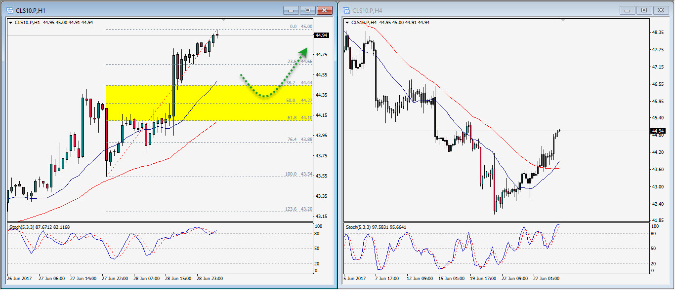 Forex crude oil analysis