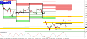USDCAD technical Analysis (Coming down to 1.3211 Support level for the Third Time)