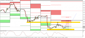 USDCHF Technical Analyisis