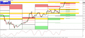 XAUUSD Technical Analysis For a Potential Counter Trend Trade